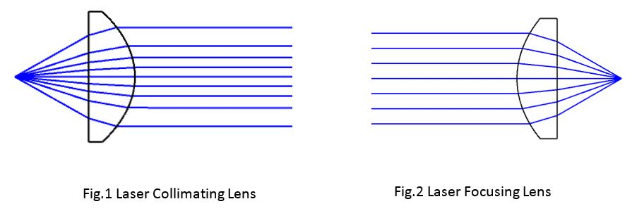 Laser Collimating and Laser Focusing Lens