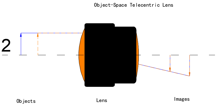 Object-Space Telecentric Lens