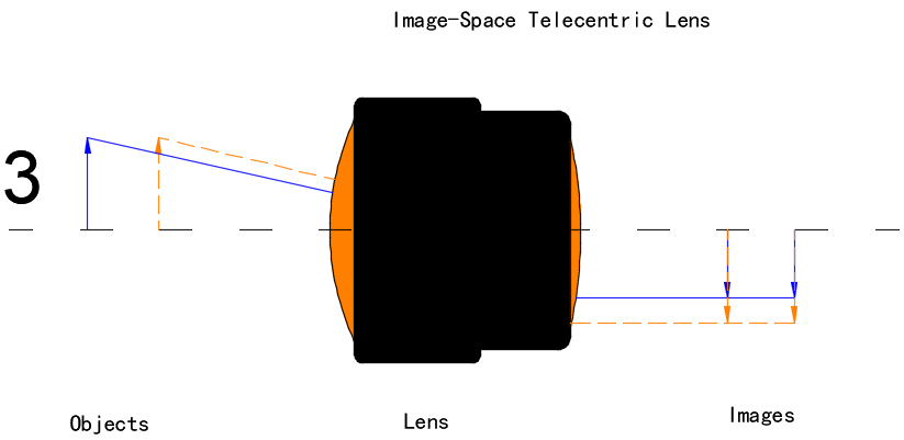 Image-Space Telecentric Lens
